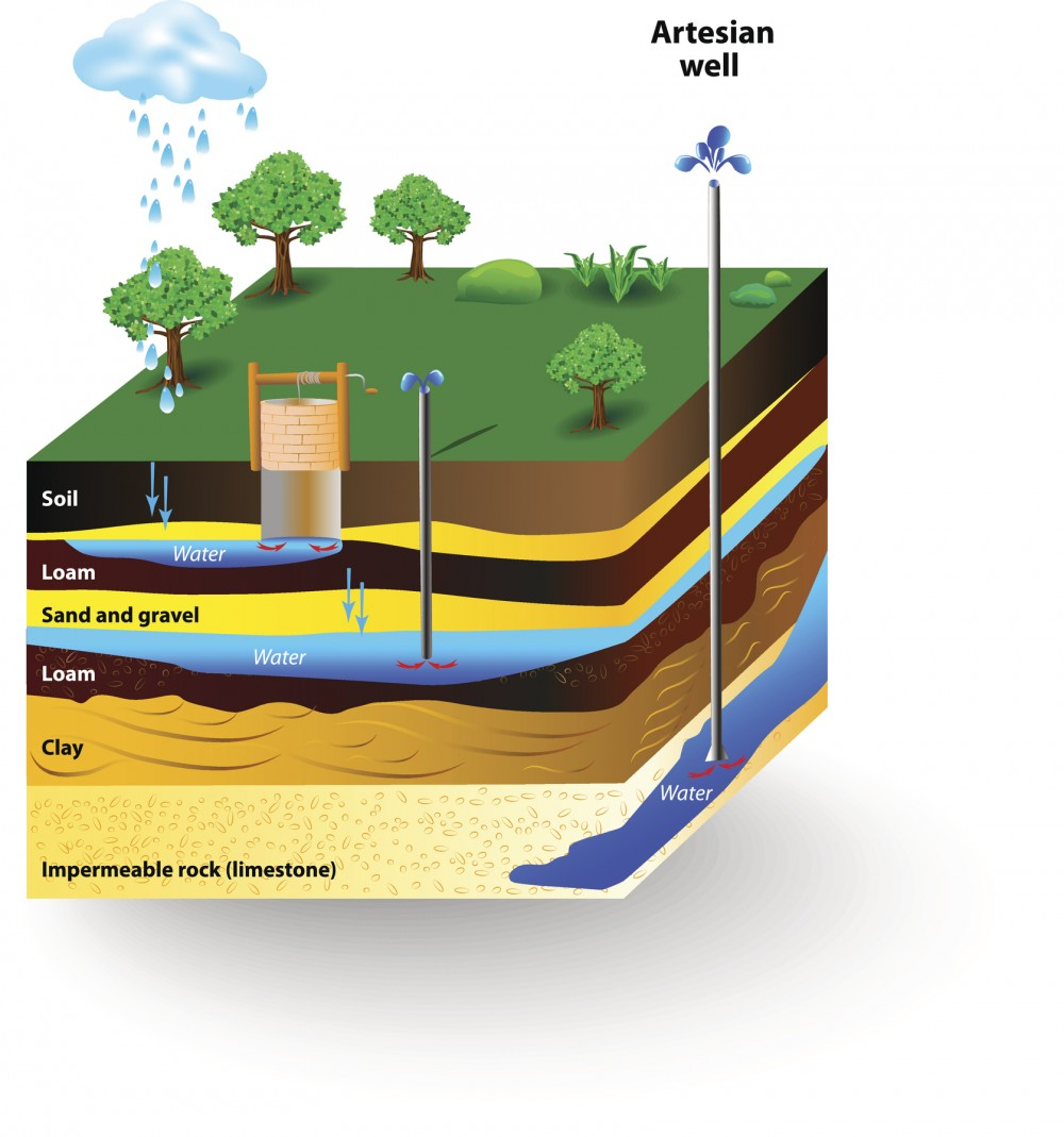 Aquifers are deep underground bodies of water