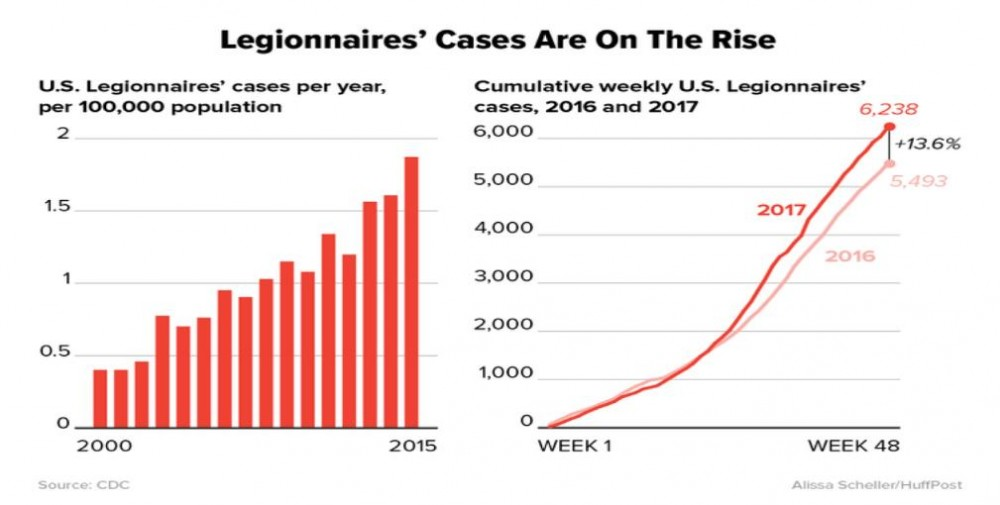 chart showing legionnaires' cases on the rise
